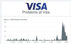 VISA Payment Processing Service Outage